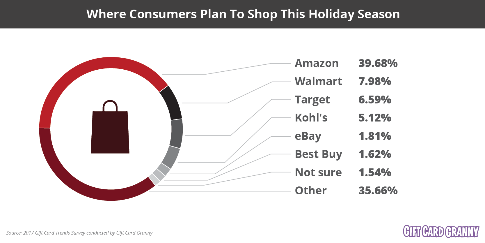 Where Consumers Plan To Shop This Holiday Season