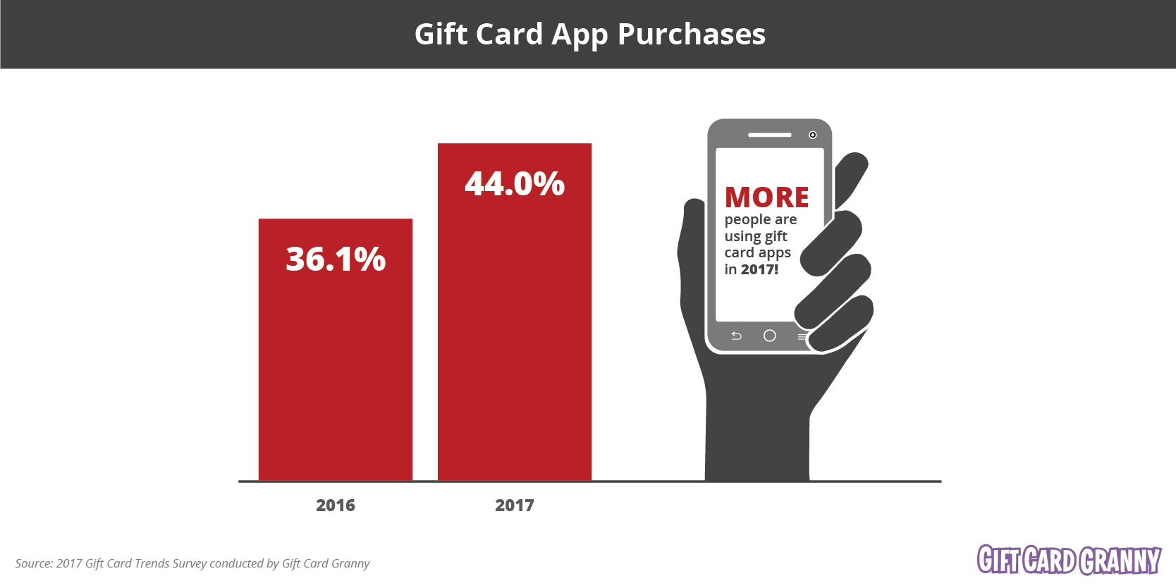 Gift Card App Purchases