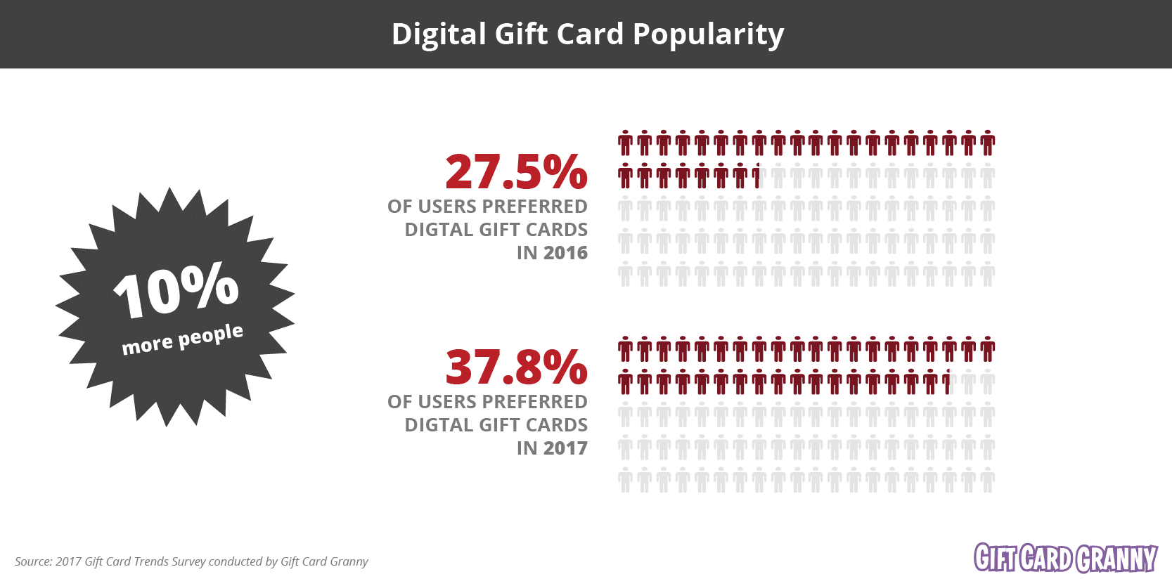 Digital Gift Card Popularity