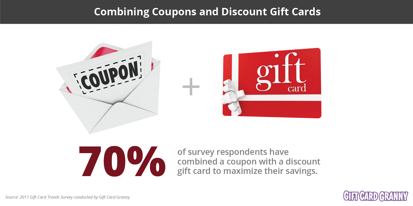 Combining Coupons And Discount Gift Cards