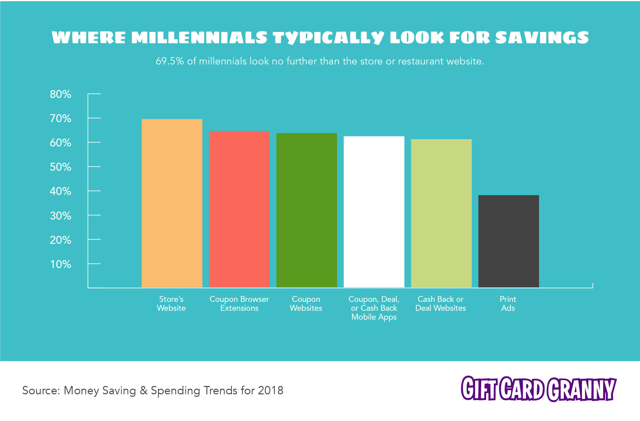Where Millennials Typically Look For Money